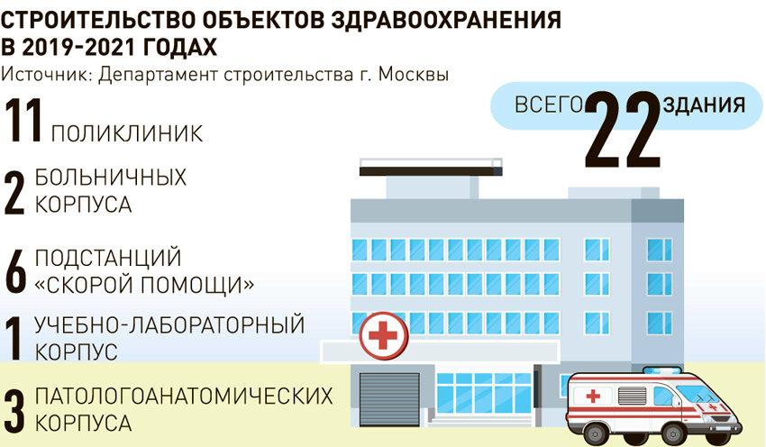 Районный коэффициент для больничного листа в Москве Южное Тушино